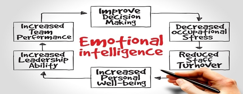 Awake at Work – Using Emotional Intelligence to Create Better Workplaces